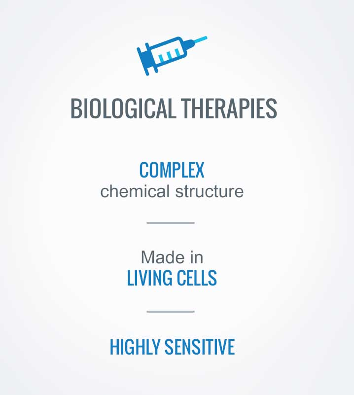Biological therapies: Complex chemical structure; made in living cells; highly sensitive